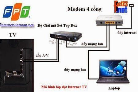 thong-tin-internet-fpt-va-cach-dung-1