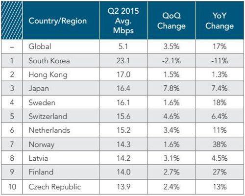 đất nước có mạng internet cao