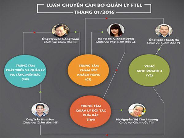 cong-ty-fpt-telecom-di-chuyen-5-vi-tri-lanh-dao