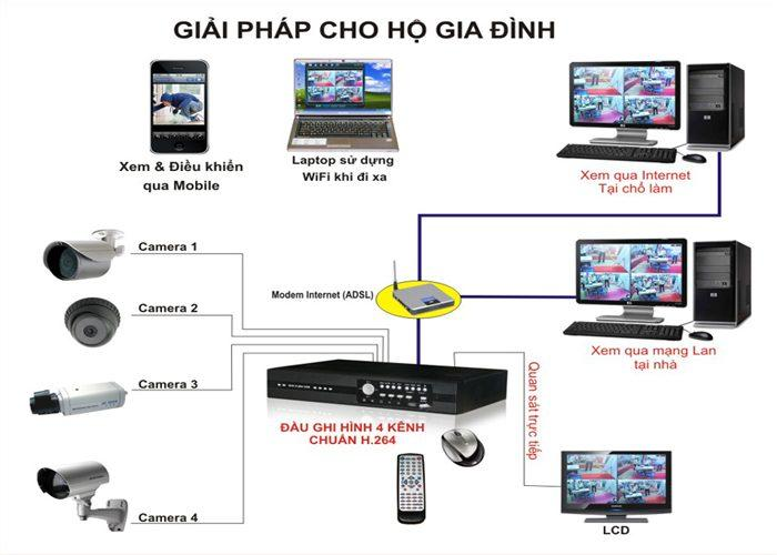 lap-dat-camera-chong-trom-1
