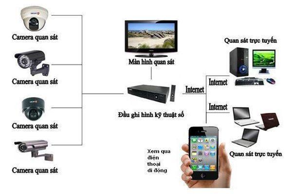 lap-dat-camera-nha-xuong-1