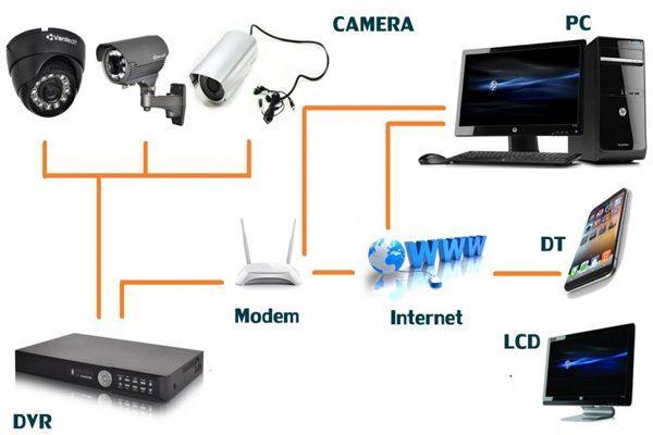 lap-dat-camera-dinh-quan-1