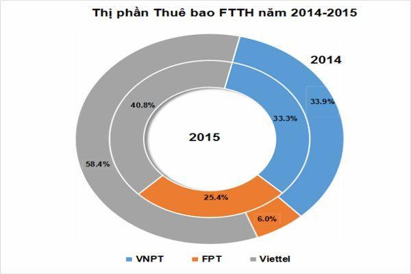 so-luong-thue-bao-fpt-telecom-tang-manh