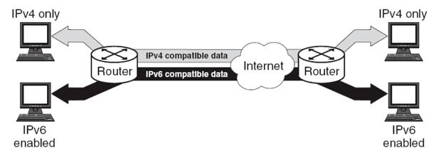 xay-dung-mang-internet-bang-giao-thuc-ipv6-2