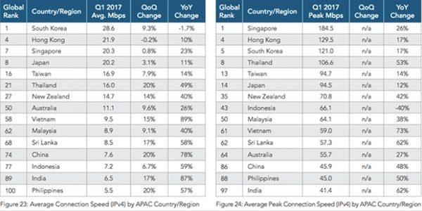 Tốc-Độ-Mạng-Internet-Việt-nam-Nhanh-Hơn-Trung-Quốc-Và-Australia-1