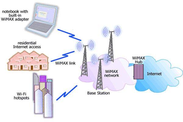 cach su dung mang wifi on dinh