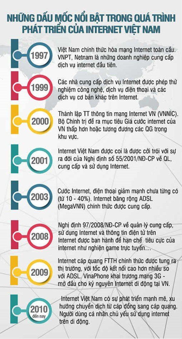 su-phat-trien-internet-viet-nam