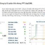 cổ phiếu fpt telecom tăng