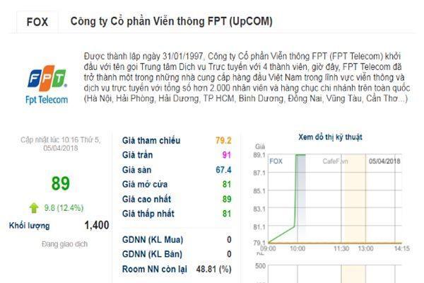 giá cổ phiếu fpt telecom tăng